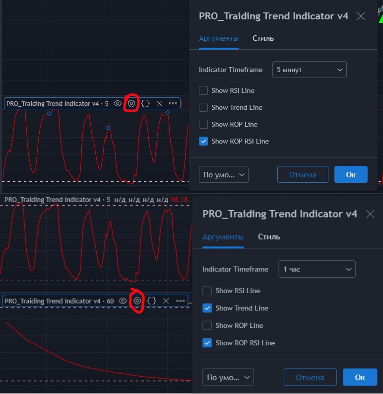Крутые индикаторы биткоин